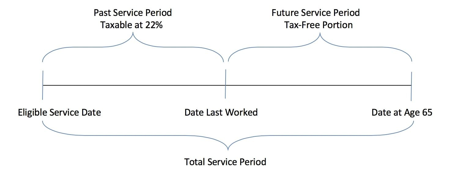 tax-calculation-timeline