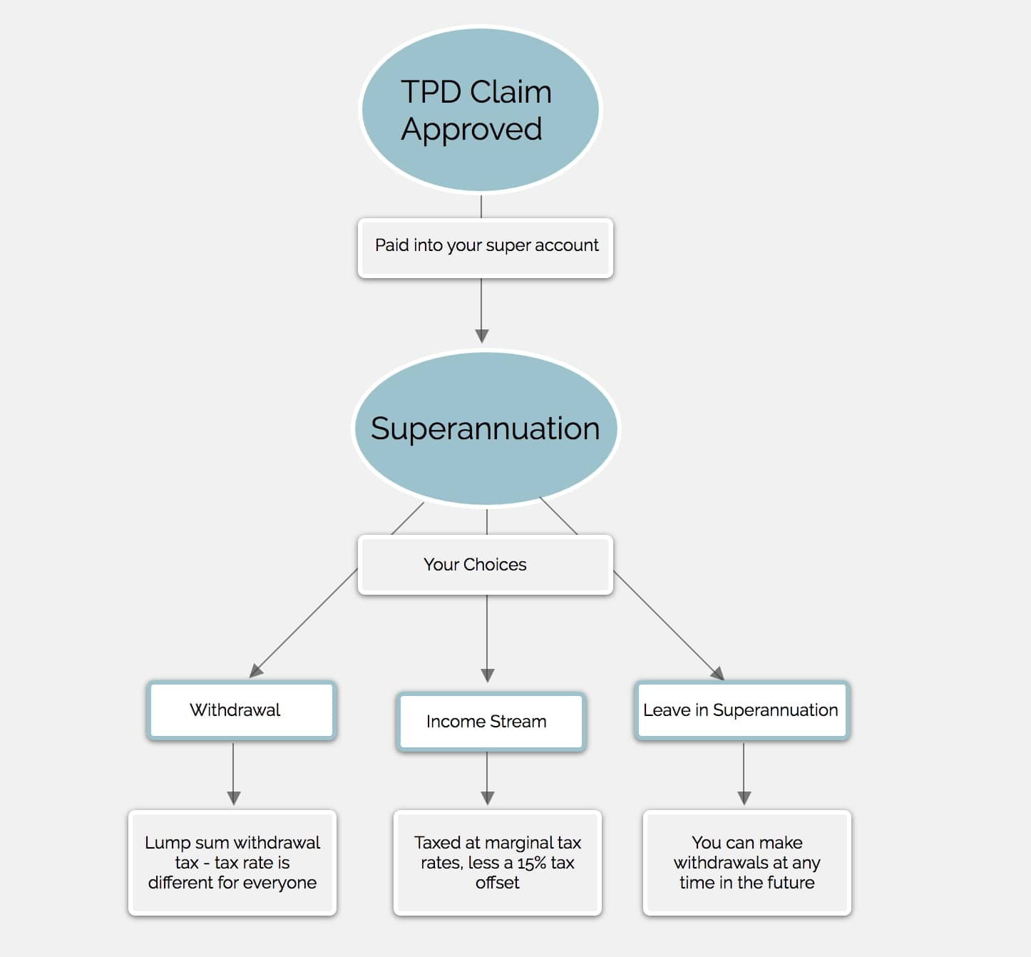 tpd-claims-superannuation